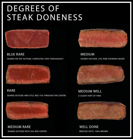 Steak cooking levels