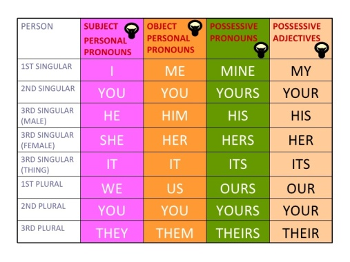 personal-pronouns-possessive-pronouns-and-possessive-adjectives-7-728