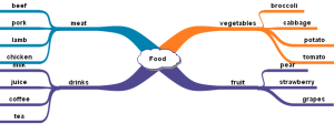 food_mind_map