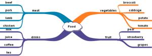 food_mind_map